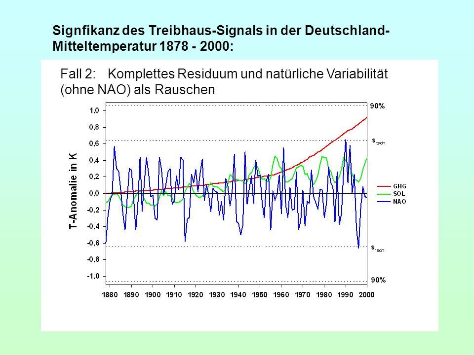 Signfikanz des Treibhaus-Signals in der Deutschland- Mitteltemperatur 1878 - 2000: Fall 2:Komplettes Residuum und natürliche Variabilität (ohne NAO) a