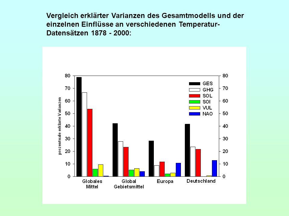 Vergleich erklärter Varianzen des Gesamtmodells und der einzelnen Einflüsse an verschiedenen Temperatur- Datensätzen 1878 - 2000: