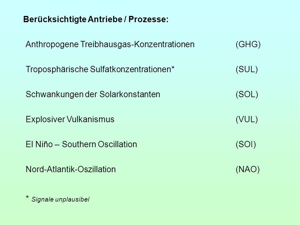 Berücksichtigte Antriebe / Prozesse: Anthropogene Treibhausgas-Konzentrationen(GHG) Troposphärische Sulfatkonzentrationen*(SUL) El Niño – Southern Osc