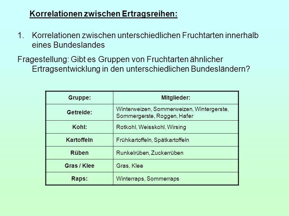 Korrelationen zwischen Ertragsreihen: 1.Korrelationen zwischen unterschiedlichen Fruchtarten innerhalb eines Bundeslandes Fragestellung: Gibt es Grupp