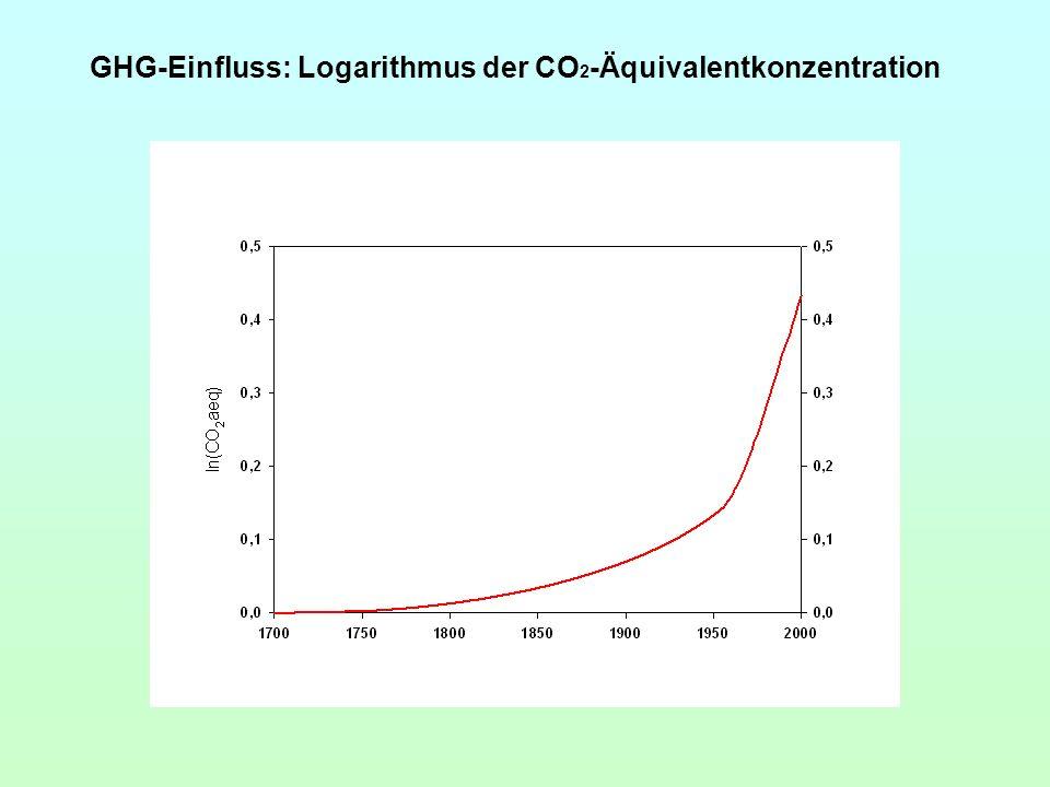 GHG-Einfluss: Logarithmus der CO 2 -Äquivalentkonzentration