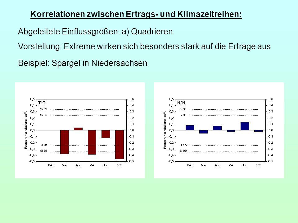 Korrelationen zwischen Ertrags- und Klimazeitreihen: Beispiel: Spargel in Niedersachsen Abgeleitete Einflussgrößen: a) Quadrieren Vorstellung: Extreme
