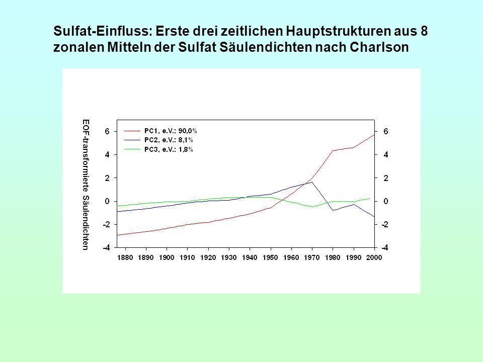 EOF-transformierte Säulendichten Sulfat-Einfluss: Erste drei zeitlichen Hauptstrukturen aus 8 zonalen Mitteln der Sulfat Säulendichten nach Charlson