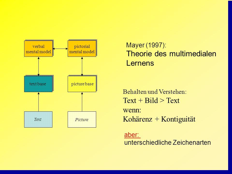Text Picture Mayer (1997): Theorie des multimedialen Lernens Behalten und Verstehen: Text + Bild > Text wenn: Kohärenz + Kontiguität text basepicture
