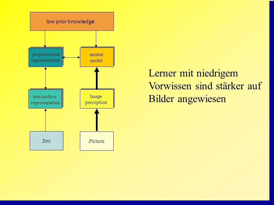 Picture mental model propositional representation text surface representation Image perception Text low prior knowledge Lerner mit niedrigem Vorwissen