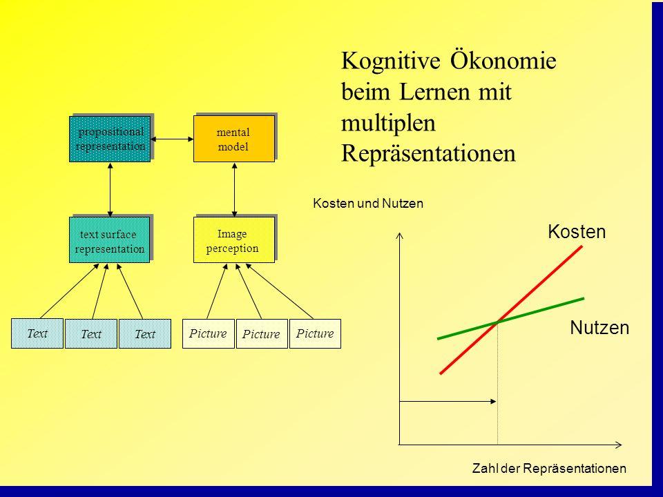 Picture mental model propositional representation text surface representation Image perception Text Picture Kognitive Ökonomie beim Lernen mit multipl