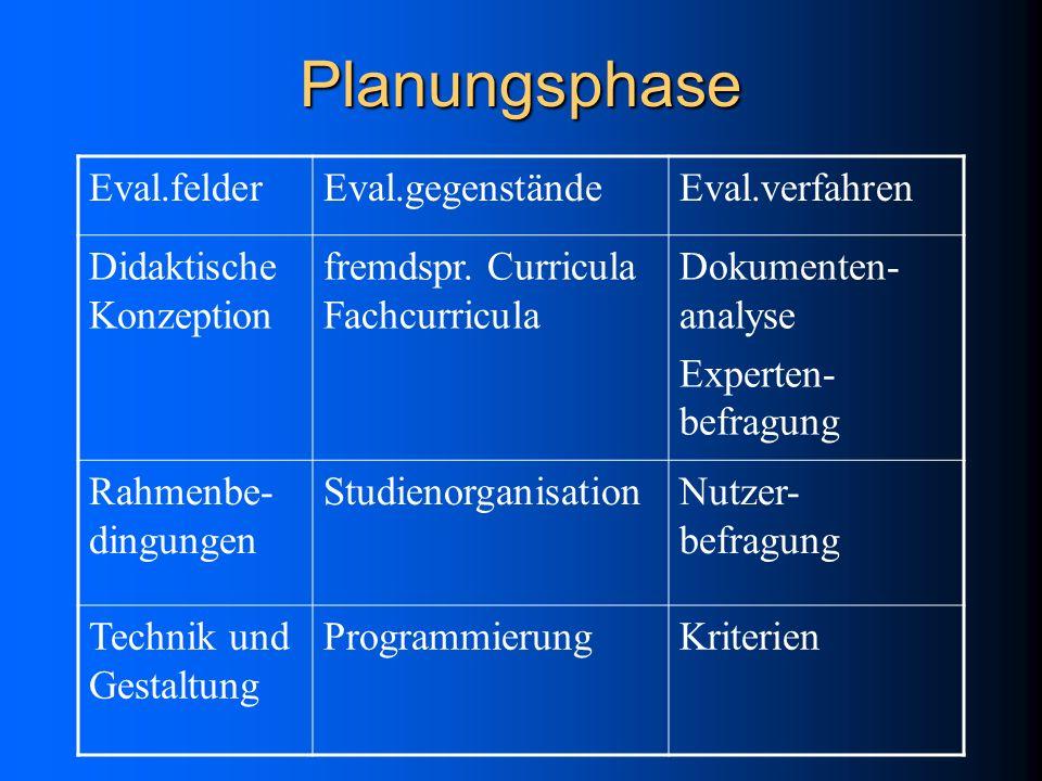 Entwicklungsphase Eval.felderEval.gegenständeEval.verfahren Realisierung der didaktischen Konzeption Fremdspr.