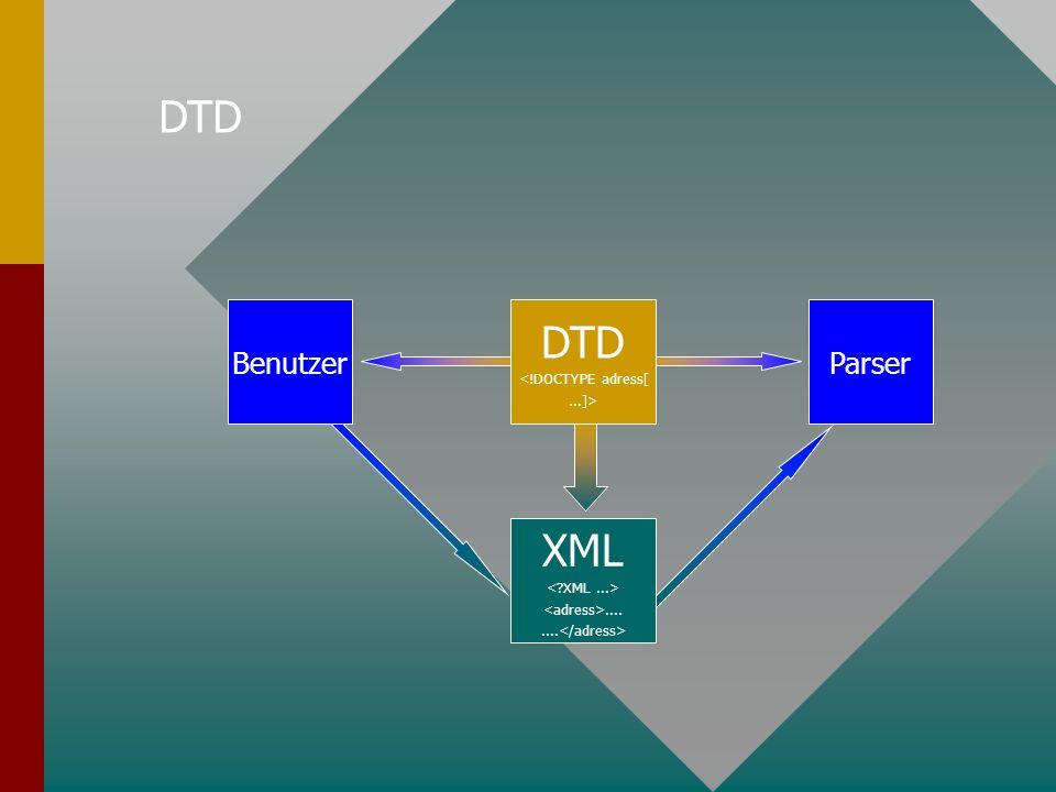 DTD BenutzerParser DTD <!DOCTYPE adress[...]> XML....