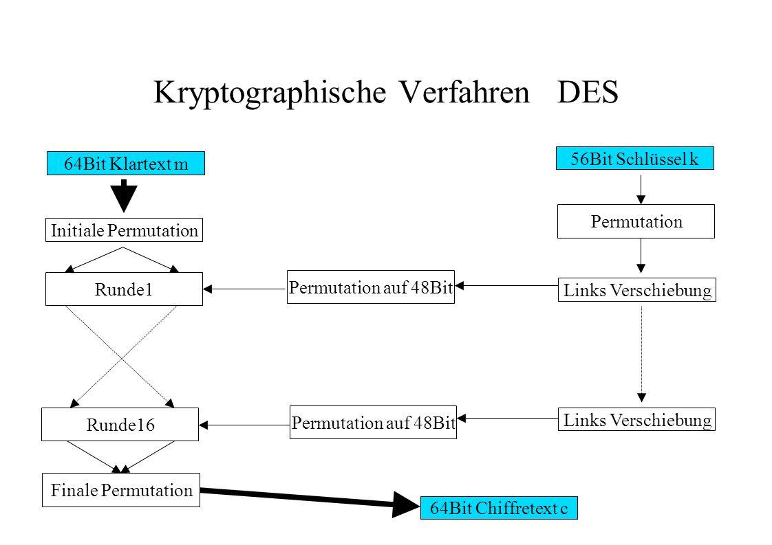Kryptographische Verfahren DES 64Bit Klartext m Initiale Permutation 56Bit Schlüssel k Permutation Links Verschiebung Runde1 Runde16 Finale Permutatio