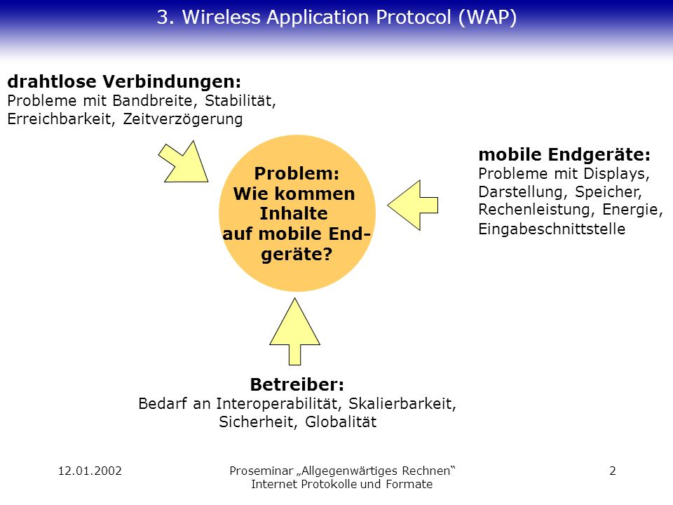 12.01.2002Proseminar Allgegenwärtiges Rechnen Internet Protokolle und Formate 2 3. Wireless Application Protocol (WAP) drahtlose Verbindungen: Problem