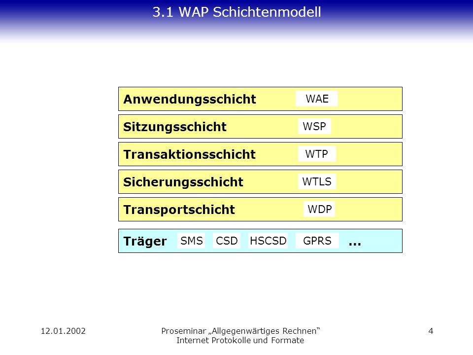 12.01.2002Proseminar Allgegenwärtiges Rechnen Internet Protokolle und Formate 4 3.1 WAP Schichtenmodell Träger...