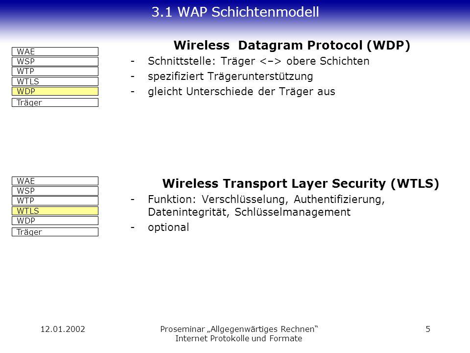 12.01.2002Proseminar Allgegenwärtiges Rechnen Internet Protokolle und Formate 5 3.1 WAP Schichtenmodell Wireless Datagram Protocol (WDP) -Schnittstelle: Träger obere Schichten -spezifiziert Trägerunterstützung -gleicht Unterschiede der Träger aus Wireless Transport Layer Security (WTLS) -Funktion: Verschlüsselung, Authentifizierung, Datenintegrität, Schlüsselmanagement -optional Träger WAE WSP WTP WTLS WDP Träger WAE WSP WTP WTLS WDP