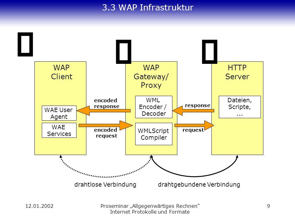 12.01.2002Proseminar Allgegenwärtiges Rechnen Internet Protokolle und Formate 9 3.3 WAP Infrastruktur Dateien, Scripte,... WAP Client WAP Gateway/ Pro
