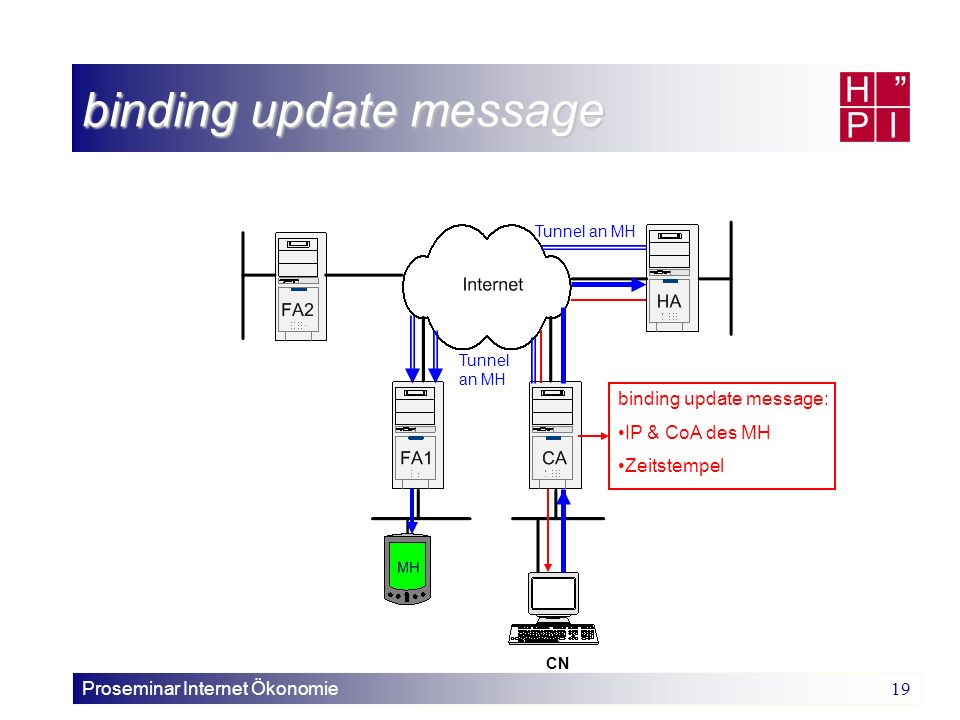 Proseminar Internet Ökonomie 19 binding update message CN binding update message: IP & CoA des MH Zeitstempel Tunnel an MH