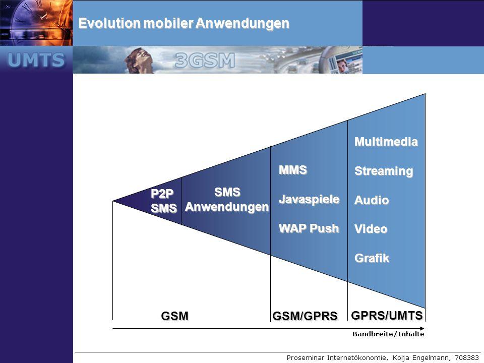 Proseminar Internetökonomie, Kolja Engelmann, 708383 Evolution mobiler Anwendungen P2P SMS SMS Anwendungen MMSJavaspiele WAP Push MultimediaStreamingA