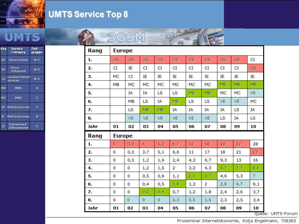 Proseminar Internetökonomie, Kolja Engelmann, 708383 UMTS Service Top 8 Key Service Category Ziel- gruppe VS Voice Simple B+C VE Voice Enhanced B+C LS