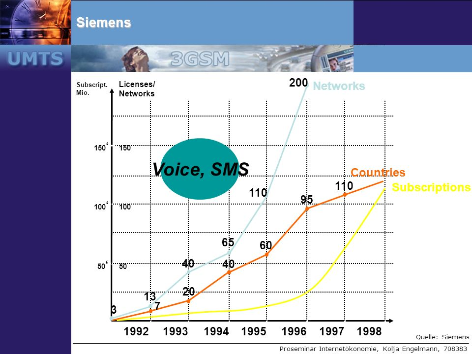 Proseminar Internetökonomie, Kolja Engelmann, 708383Siemens Subscript. Mio. Licenses / Networks 1992199319941995199619971998 50 100 150 100 50 Countri