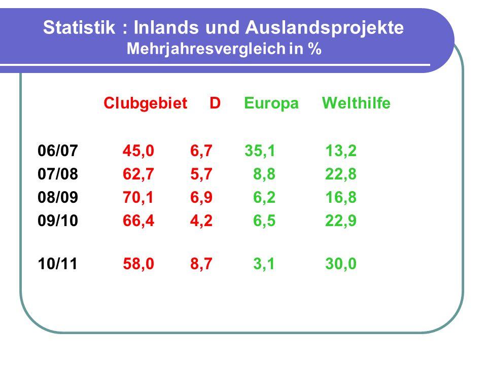 Statistik :Auslandsprojekte nach Weltregionen 2010/2011