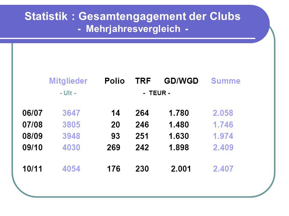 Statistik : pro Kopf Leistung - Mehrjahresvergleich - 2006/2007 575 EUR 2007/2008 472 2008/2009 515 2009/2010 608 2010/2011 594