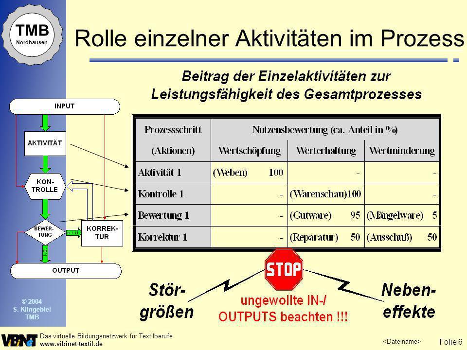 Folie 6 Das virtuelle Bildungsnetzwerk für Textilberufe www.vibinet-textil.de TMB Nordhausen © 2004 S. Klingebiel TMB Rolle einzelner Aktivitäten im P
