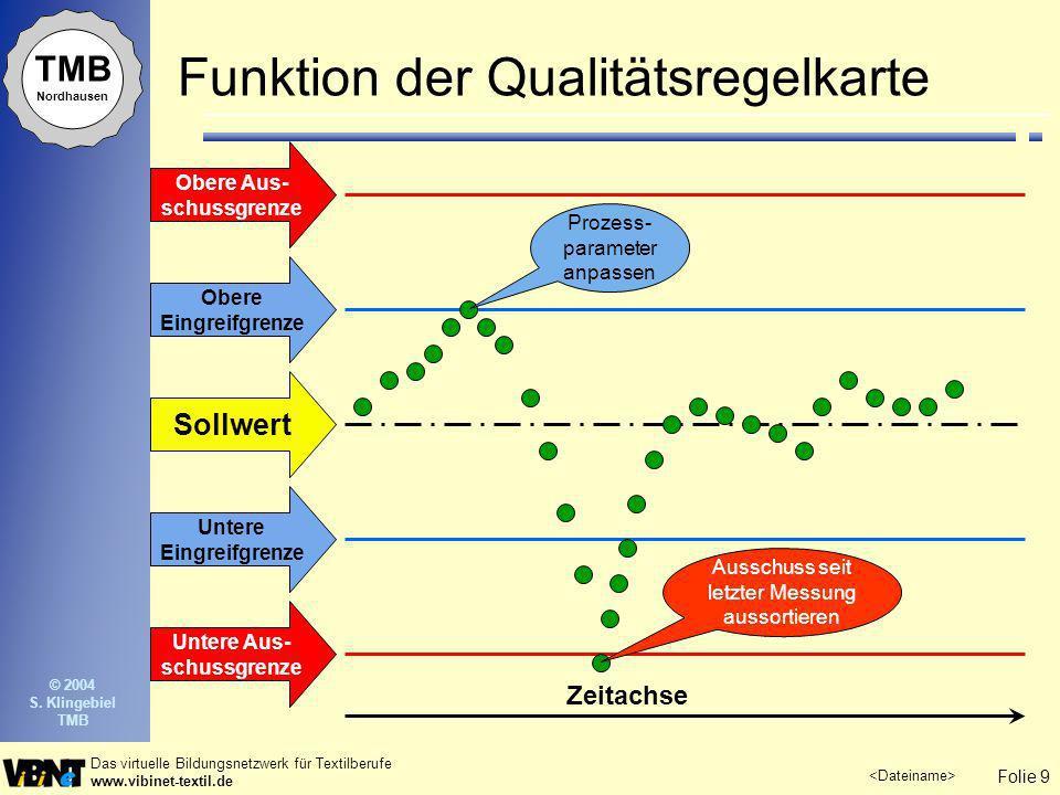 Folie 9 Das virtuelle Bildungsnetzwerk für Textilberufe www.vibinet-textil.de TMB Nordhausen © 2004 S. Klingebiel TMB Funktion der Qualitätsregelkarte