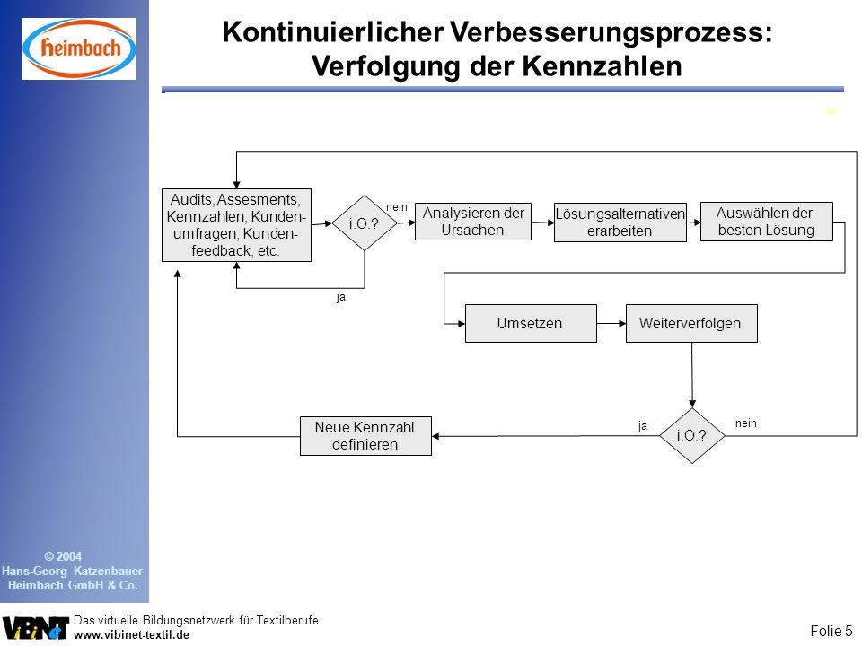 Folie 5 Das virtuelle Bildungsnetzwerk für Textilberufe www.vibinet-textil.de © 2004 Hans-Georg Katzenbauer Heimbach GmbH & Co. Kontinuierlicher Verbe