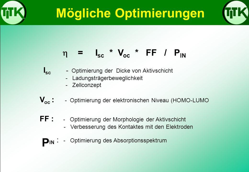 Mögliche Optimierungen = I sc * V oc * FF / P IN I sc - Optimierung der Dicke von Aktivschicht - Ladungsträgerbeweglichkeit - Zellconzept V oc : - Opt