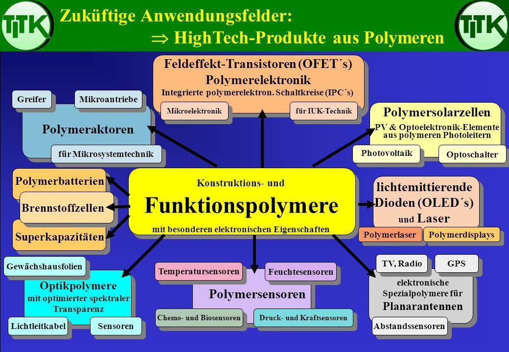 Zuküftige Anwendungsfelder: HighTech-Produkte aus Polymeren Konstruktions- und Funktionspolymere mit besonderen elektronischen Eigenschaften Feldeffek