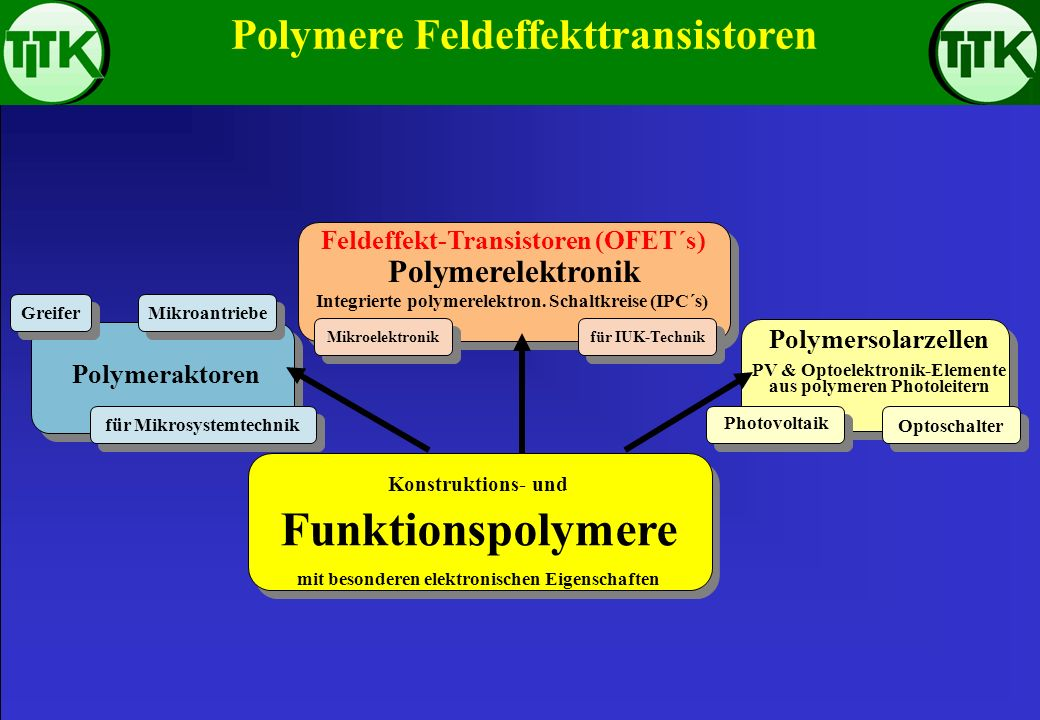 Organic Field-Effect Transistors based on functional polymers S = source D = drain gate = gate SCP = semiconducting polymer I = insulating dielectric polymer layer Substrate = glass or engineering polymer (like PET or PI) electrodes from ITO, gold, conducting polymer substrate SD SCP I gate substrate gate I SCP SD bottom-gate OFET top-gate OFET