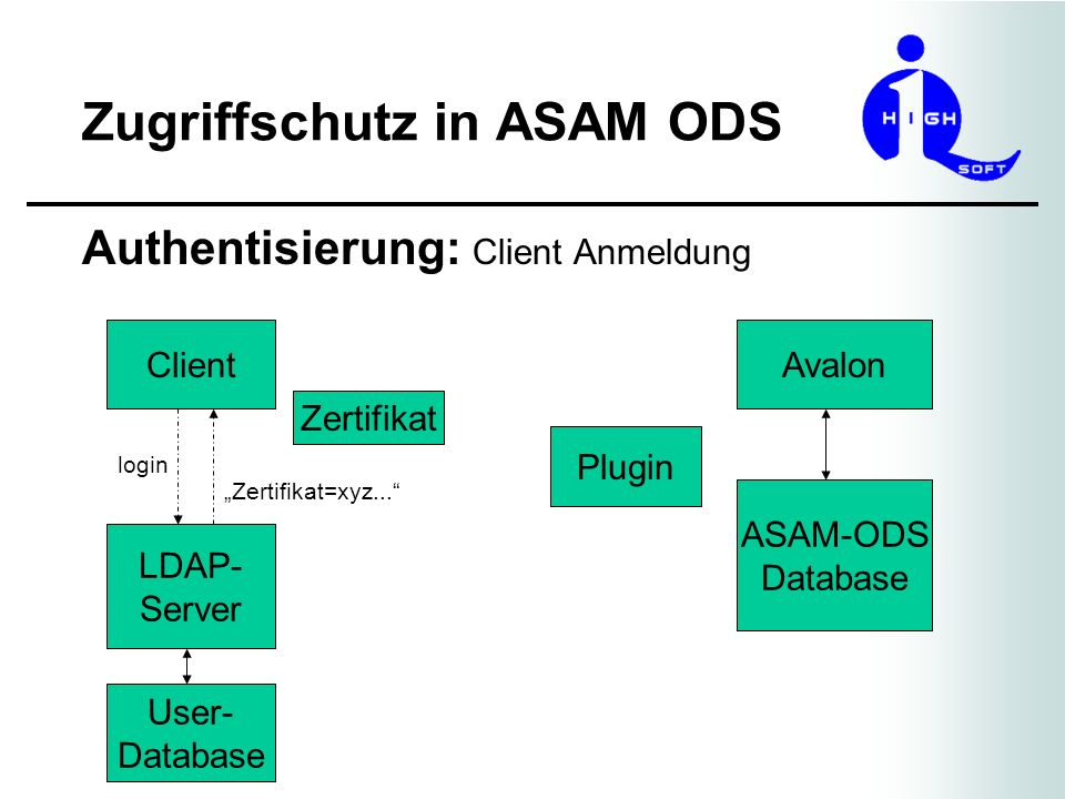Zugriffschutz in ASAM ODS Authentisierung: Client Anmeldung Client LDAP- Server User- Database Avalon Plugin ASAM-ODS Database login Zertifikat Zertif