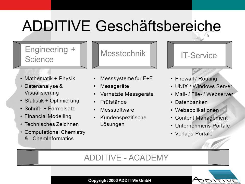 Copyright 2003 ADDITIVE GmbH ADDITIVE Geschäftsbereiche Messsysteme für F+E Messgeräte Vernetzte Messgeräte Prüfstände Messsoftware Kundenspezifische