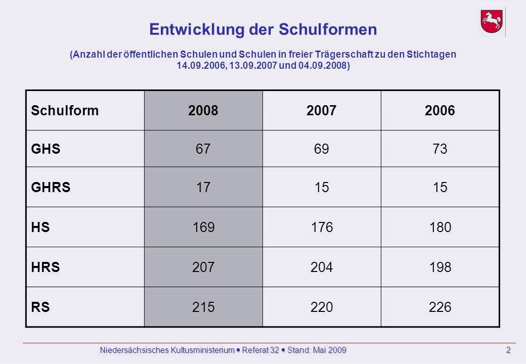 Niedersächsisches Kultusministerium Referat 32 Stand: Mai 2009 2 Entwicklung der Schulformen (Anzahl der öffentlichen Schulen und Schulen in freier Trägerschaft zu den Stichtagen 14.09.2006, 13.09.2007 und 04.09.2008) Schulform200820072006 GHS676973 GHRS1715 HS169176180 HRS207204198 RS215220226