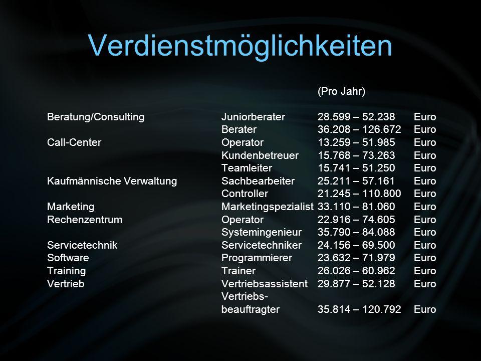 Verdienstmöglichkeiten (Pro Jahr) Beratung/ConsultingJuniorberater 28.599 – 52.238 Euro Berater 36.208 – 126.672 Euro Call-Center Operator 13.259 – 51