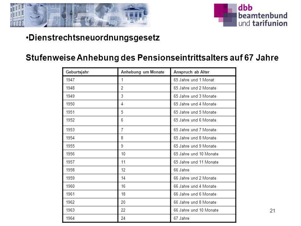 21 Dienstrechtsneuordnungsgesetz Stufenweise Anhebung des Pensionseintrittsalters auf 67 Jahre GeburtsjahrAnhebung um MonateAnspruch ab Alter 1947165