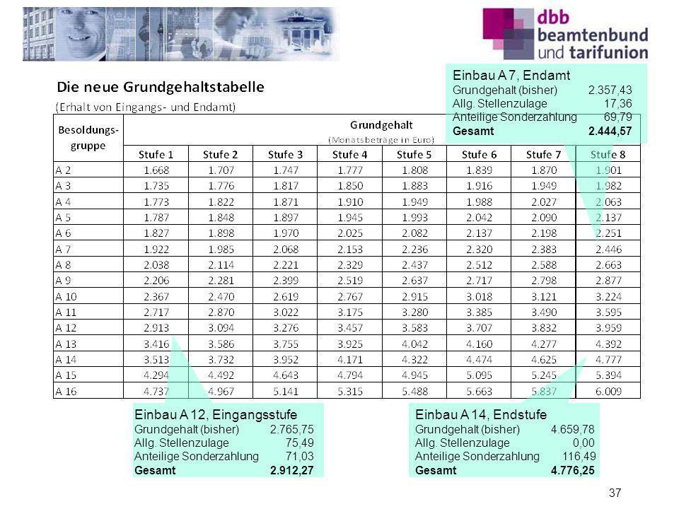 Einbau A 12, Eingangsstufe Grundgehalt (bisher) 2.765,75 Allg. Stellenzulage 75,49 Anteilige Sonderzahlung 71,03 Gesamt2.912,27 Einbau A 7, Endamt Gru