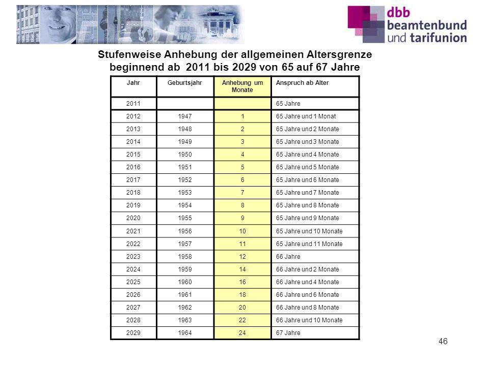 Stufenweise Anhebung der allgemeinen Altersgrenze beginnend ab 2011 bis 2029 von 65 auf 67 Jahre JahrGeburtsjahrAnhebung um Monate Anspruch ab Alter 2