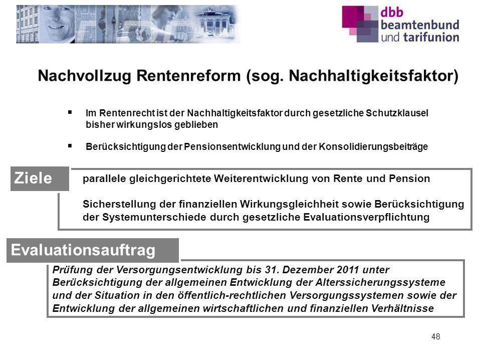 Nachvollzug Rentenreform (sog. Nachhaltigkeitsfaktor) Prüfung der Versorgungsentwicklung bis 31. Dezember 2011 unter Berücksichtigung der allgemeinen