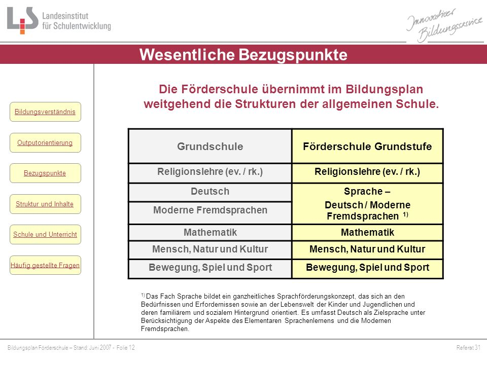 Bildungsplan Förderschule – Stand: Juni 2007 - Folie 12Referat 31 Outputorientierung Bezugspunkte Schule und Unterricht Struktur und Inhalte Häufig ge