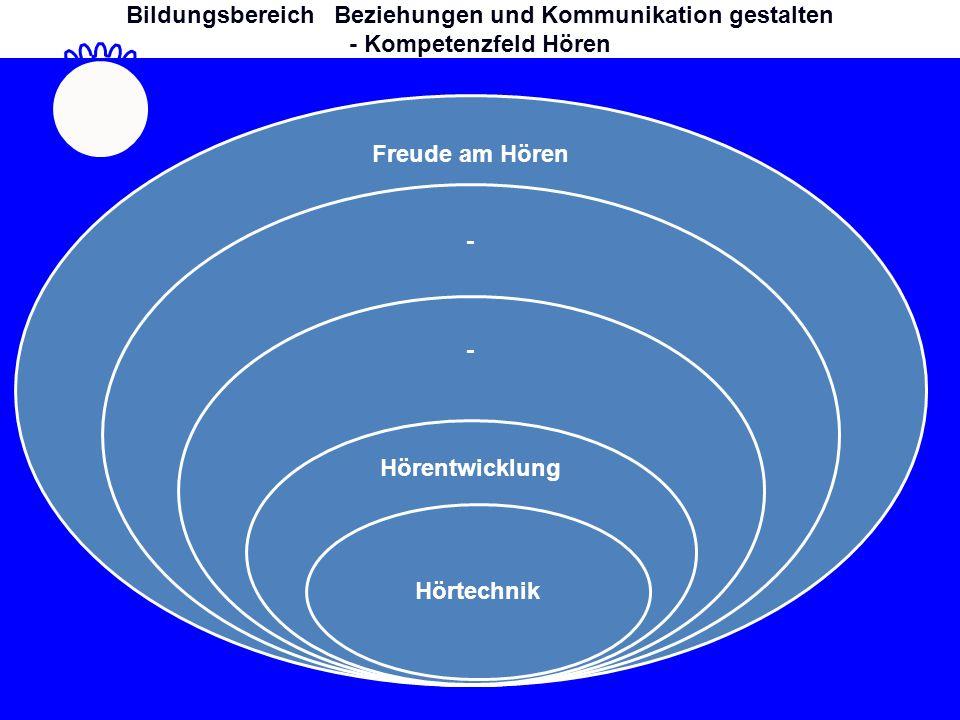 Freude am Hören - - Hörentwicklung Hörtechnik Bildungsbereich Beziehungen und Kommunikation gestalten - Kompetenzfeld Hören