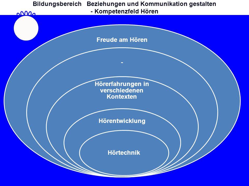 Freude am Hören - Hörerfahrungen in verschiedenen Kontexten Hörentwicklung Hörtechnik Bildungsbereich Beziehungen und Kommunikation gestalten - Kompetenzfeld Hören