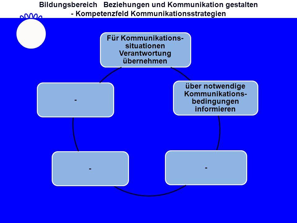 Für Kommunikations- situationen Verantwortung übernehmen über notwendige Kommunikations- bedingungen informieren --- Bildungsbereich Beziehungen und Kommunikation gestalten - Kompetenzfeld Kommunikationsstrategien