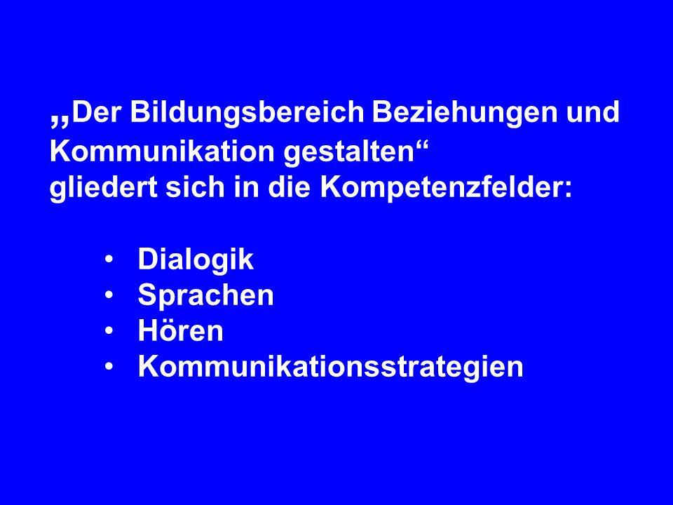 Der Bildungsbereich Beziehungen und Kommunikation gestalten gliedert sich in die Kompetenzfelder: Dialogik Sprachen Hören Kommunikationsstrategien