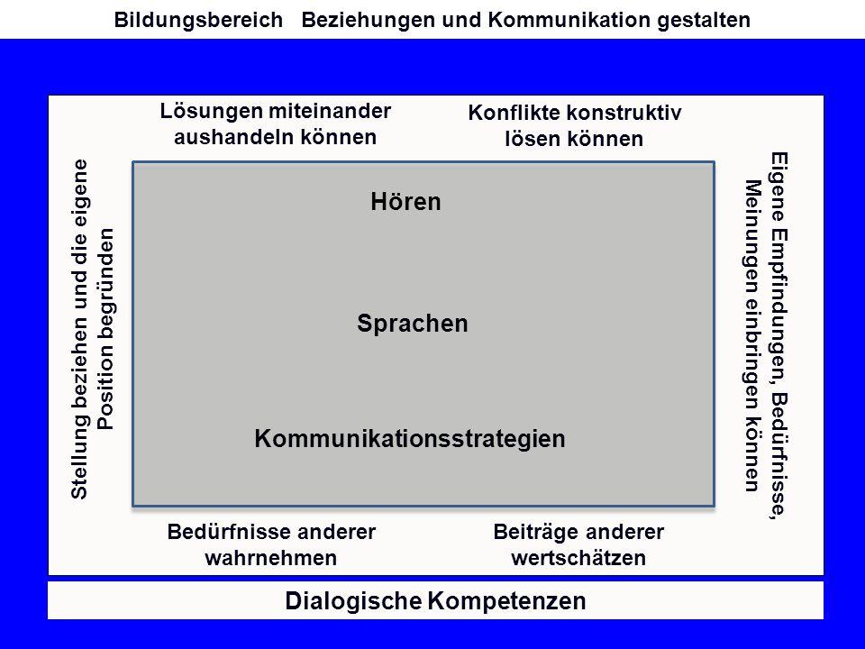 Identität und Selbstbild Beziehungen und Kommunikation gestalten ArbeitAnforderungen und Lernen Leben in der Gesellschaft Fächer/Fächer- verbünde weitere Bildungsbereiche