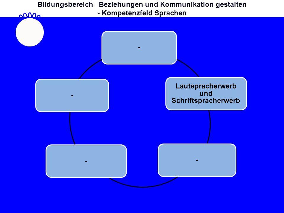Sprachliche Strukturen Lautspracherwerb und Schriftspracherwerb --- Bildungsbereich Beziehungen und Kommunikation gestalten - Kompetenzfeld Sprachen