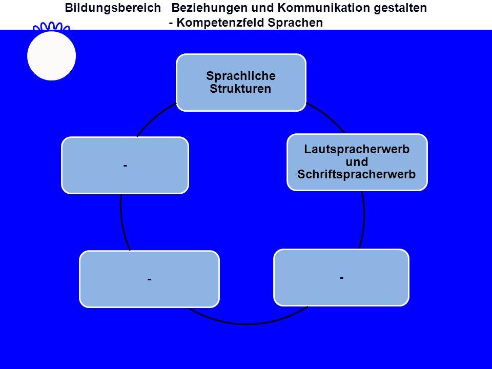 Sprachliche Strukturen Lautspracherwerb und Schriftspracherwerb Deutsche Gebärdensprache -- Bildungsbereich Beziehungen und Kommunikation gestalten - Kompetenzfeld Sprachen