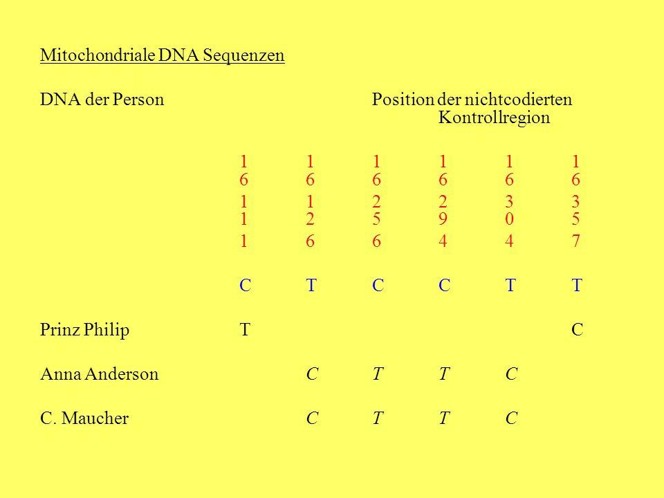Mitochondriale DNA Sequenzen DNA der PersonPosition der nichtcodierten Kontrollregion 111111 666666 112233 125905 166447 CTCCTT Prinz PhilipTC Anna AndersonCTTC C.