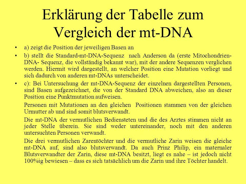 Erklärung der Tabelle zum Vergleich der mt-DNA a) zeigt die Position der jeweiligen Basen an b) stellt die Standard-mt-DNA-Sequenz nach Anderson da (erste Mitochondrien- DNA- Sequenz, die vollständig bekannt war), mit der andere Sequenzen verglichen werden.