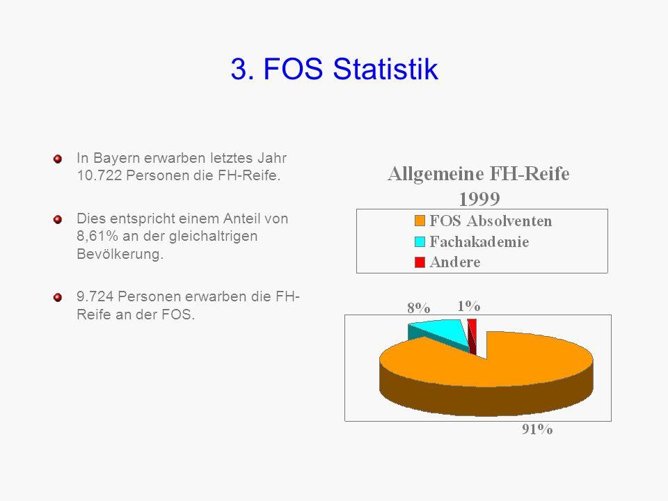 3. FOS Statistik Die staatlichen Ausgaben pro Schüler liegen bei der FOS deutlich unter denen anderer Schulen. Diese sind vor allem auf die FPA-Phasen