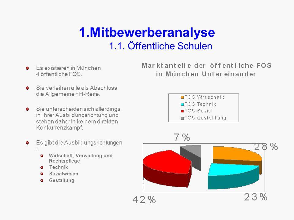 1.Mitbewerberanalyse 1.1.Öffentliche Schulen Es existieren in München 4 öffentliche FOS.