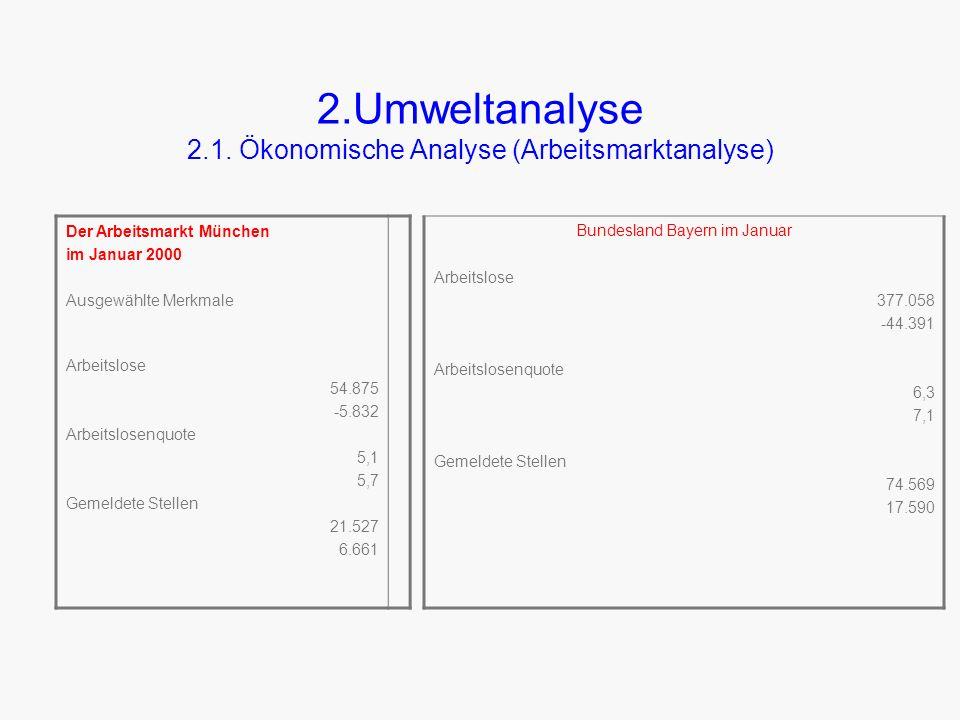 2.Umweltanalyse 2.1.